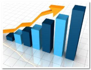 Immobili commerciali in aumento